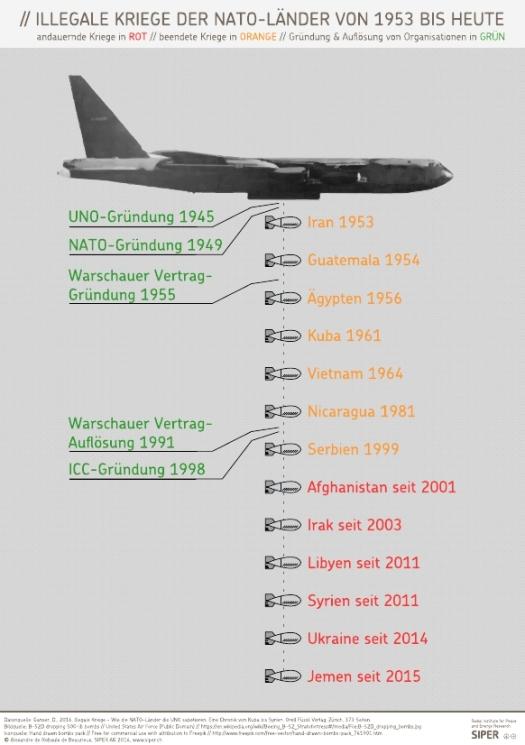 SIPER Grafik Illegale Kriege der NATO-Laender von 1953 bis heute