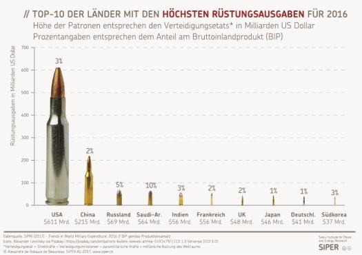 SIPER Grafik TOP-10 der Laender mit den hoechsten Ruestungsausgaben fuer 2016